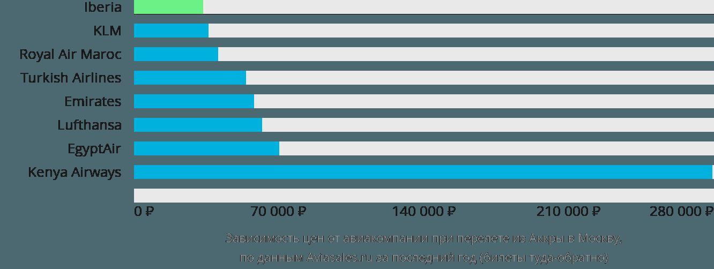 Динамика цен в зависимости от авиакомпании, совершающей перелет из Аккры в Москву