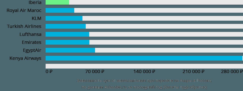 Динамика цен в зависимости от авиакомпании, совершающей перелет из Аккры в Россию