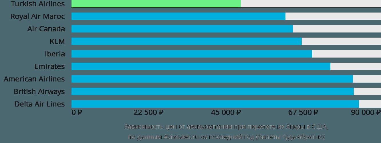 Динамика цен в зависимости от авиакомпании, совершающей перелёт из Аккры в США