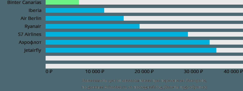 Динамика цен в зависимости от авиакомпании, совершающей перелет из Лансароте