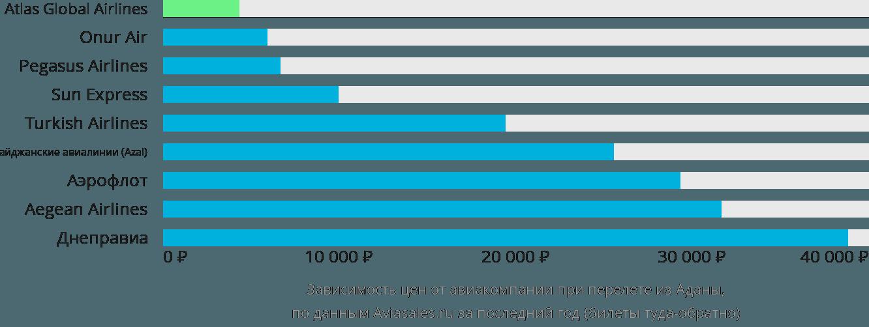 Динамика цен в зависимости от авиакомпании, совершающей перелет из Аданы