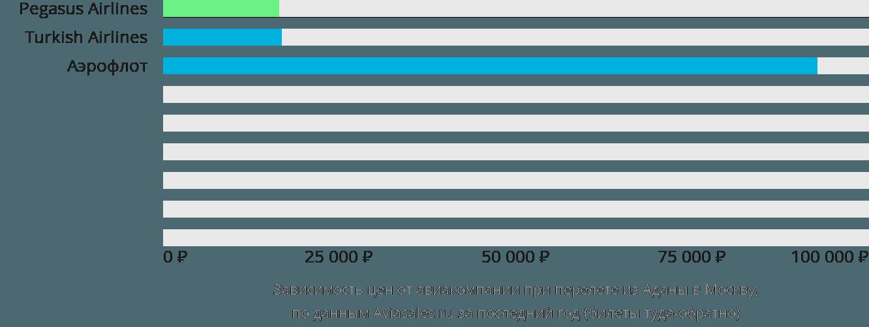 Динамика цен в зависимости от авиакомпании, совершающей перелет из Аданы в Москву