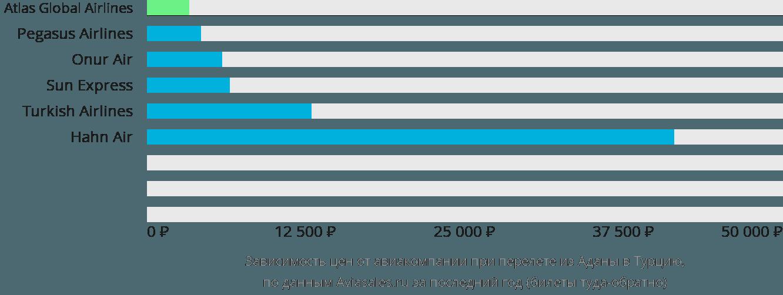 Динамика цен в зависимости от авиакомпании, совершающей перелет из Аданы в Турцию