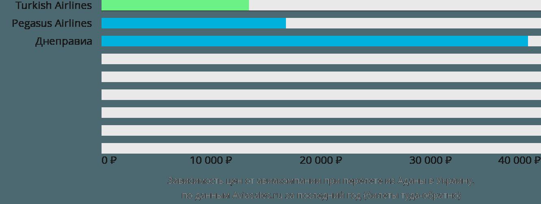 Динамика цен в зависимости от авиакомпании, совершающей перелёт из Аданы в Украину