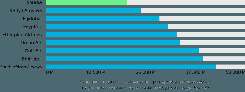 Динамика цен в зависимости от авиакомпании, совершающей перелет из Аддис-Абебы