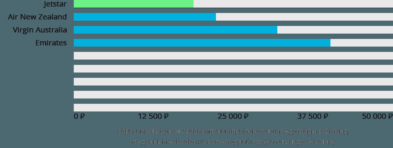Динамика цен в зависимости от авиакомпании, совершающей перелет из Аделаиды в Окленд