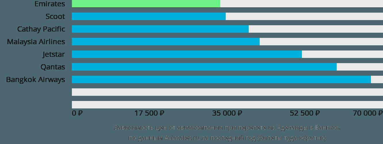 Динамика цен в зависимости от авиакомпании, совершающей перелет из Аделаиды в Бангкок