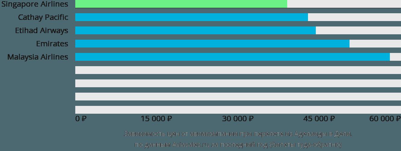Динамика цен в зависимости от авиакомпании, совершающей перелет из Аделаиды в Дели