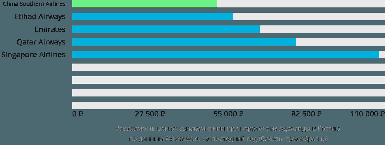 Динамика цен в зависимости от авиакомпании, совершающей перелёт из Аделаиды в Россию