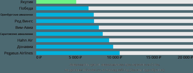 Динамика цен в зависимости от авиакомпании, совершающей перелет из Сочи