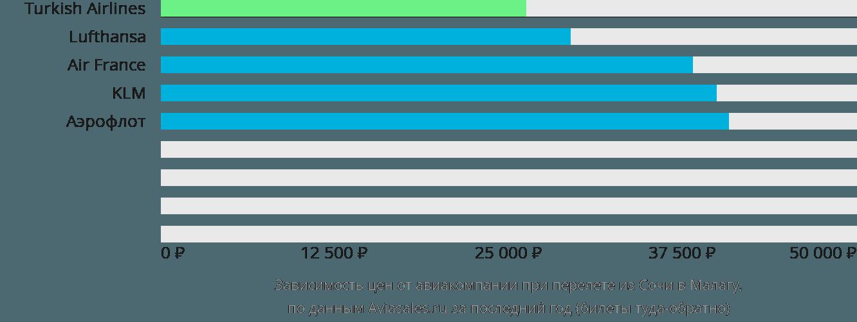 Динамика цен в зависимости от авиакомпании, совершающей перелет из Сочи в Малагу