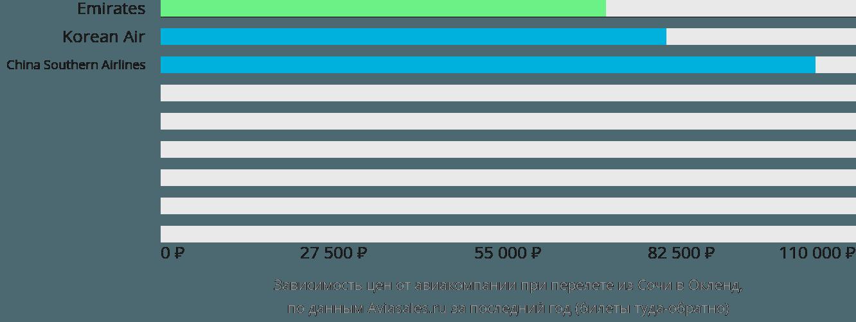 Динамика цен в зависимости от авиакомпании, совершающей перелет из Сочи в Окленд