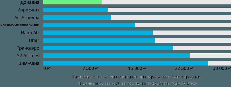 Динамика цен в зависимости от авиакомпании, совершающей перелет из Сочи в Армению
