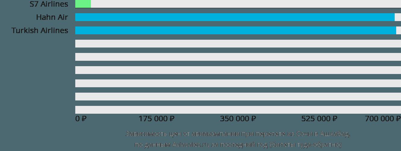 Динамика цен в зависимости от авиакомпании, совершающей перелет из Сочи в Ашхабад
