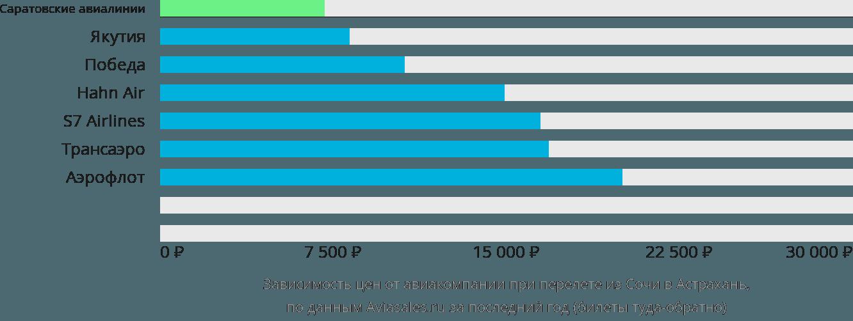 Динамика цен в зависимости от авиакомпании, совершающей перелет из Сочи в Астрахань
