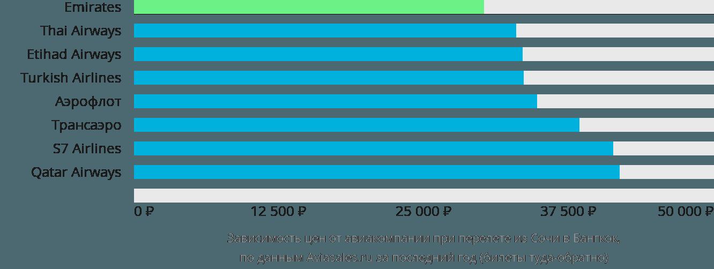 Динамика цен в зависимости от авиакомпании, совершающей перелет из Сочи в Бангкок