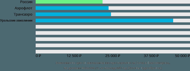 Динамика цен в зависимости от авиакомпании, совершающей перелет из Сочи в Благовещенск