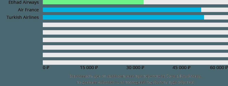 Динамика цен в зависимости от авиакомпании, совершающей перелет из Сочи в Касабланку