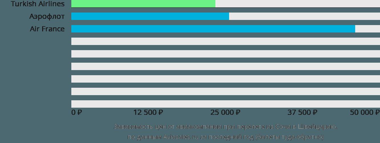 Динамика цен в зависимости от авиакомпании, совершающей перелёт из Сочи в Швейцарию