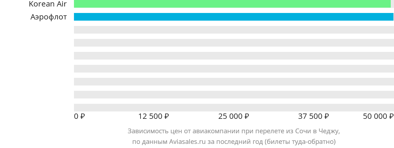 Динамика цен в зависимости от авиакомпании, совершающей перелет из Сочи в Чеджу