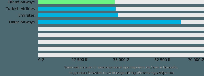 Динамика цен в зависимости от авиакомпании, совершающей перелет из Сочи в Коломбо