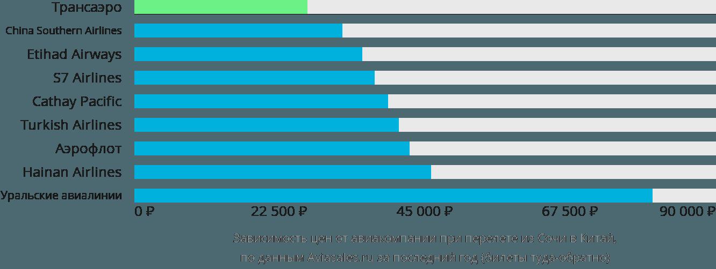 Динамика цен в зависимости от авиакомпании, совершающей перелёт из Сочи в Китай