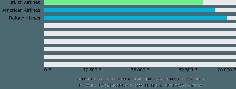 Динамика цен в зависимости от авиакомпании, совершающей перелет из Сочи в Денвер