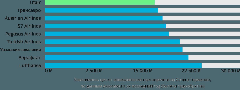 Динамика цен в зависимости от авиакомпании, совершающей перелёт из Сочи в Германию
