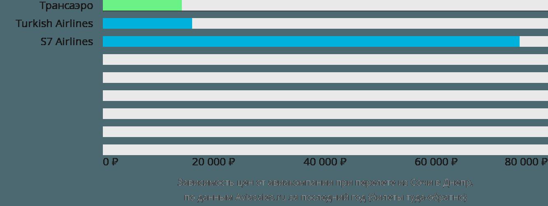 Динамика цен в зависимости от авиакомпании, совершающей перелет из Сочи в Днепр