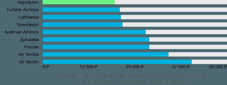 Динамика цен в зависимости от авиакомпании, совершающей перелет из Сочи во Франкфурт-на-Майне