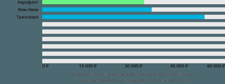 Динамика цен в зависимости от авиакомпании, совершающей перелет из Сочи в Магадан