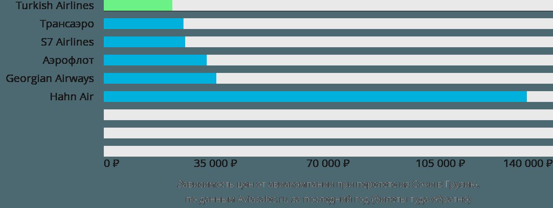 Динамика цен в зависимости от авиакомпании, совершающей перелёт из Сочи в Грузию
