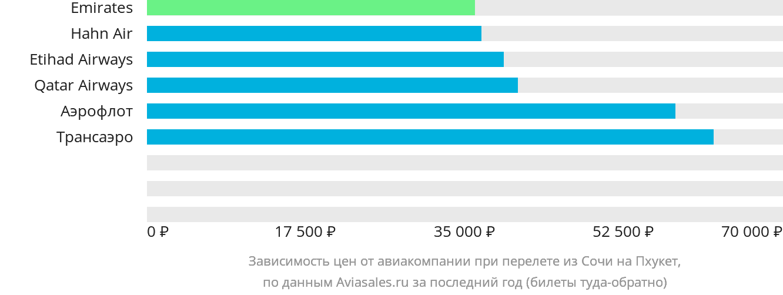 Динамика цен в зависимости от авиакомпании, совершающей перелет из Сочи на Пхукет