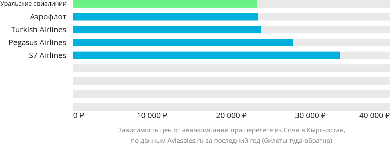 Динамика цен в зависимости от авиакомпании, совершающей перелет из Сочи в Кыргызстан