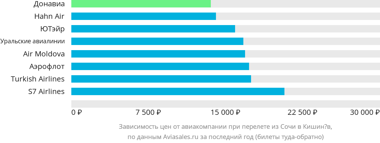 Динамика цен в зависимости от авиакомпании, совершающей перелет из Сочи в Кишинёв