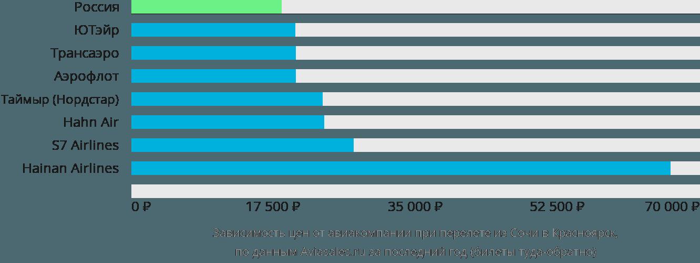 Динамика цен в зависимости от авиакомпании, совершающей перелет из Сочи в Красноярск