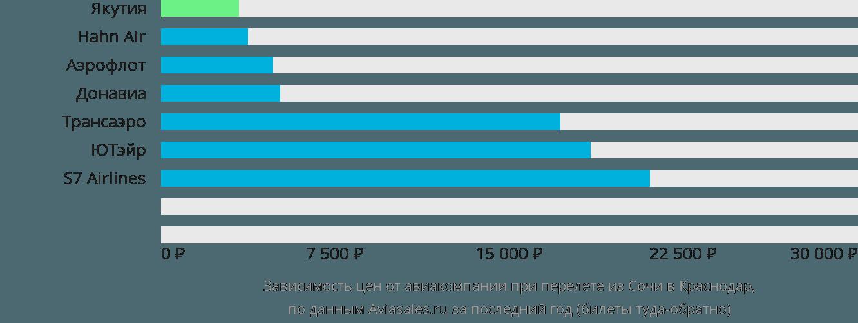 Динамика цен в зависимости от авиакомпании, совершающей перелет из Сочи в Краснодар