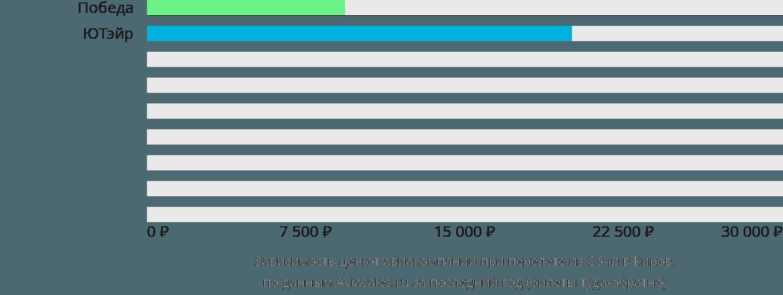 Динамика цен в зависимости от авиакомпании, совершающей перелет из Сочи в Киров