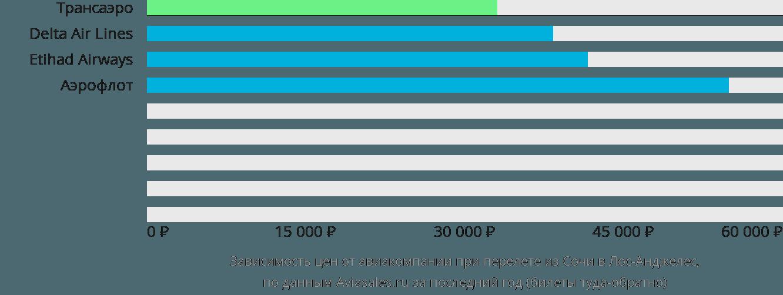 Динамика цен в зависимости от авиакомпании, совершающей перелет из Сочи в Лос-Анджелес