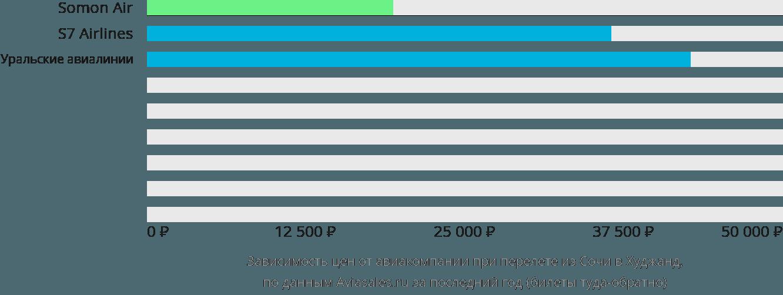 Динамика цен в зависимости от авиакомпании, совершающей перелет из Сочи в Худжанд