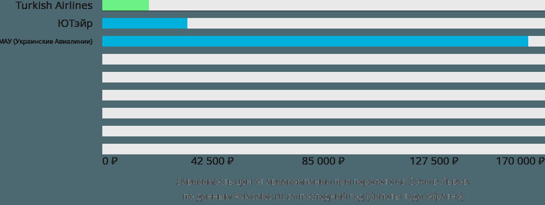 Динамика цен в зависимости от авиакомпании, совершающей перелет из Сочи в Львов