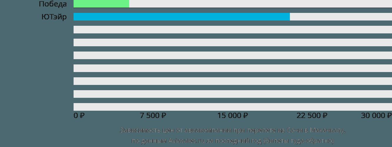 Динамика цен в зависимости от авиакомпании, совершающей перелет из Сочи в Махачкалу