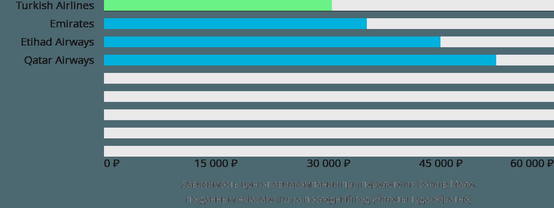 Динамика цен в зависимости от авиакомпании, совершающей перелет из Сочи в Мале