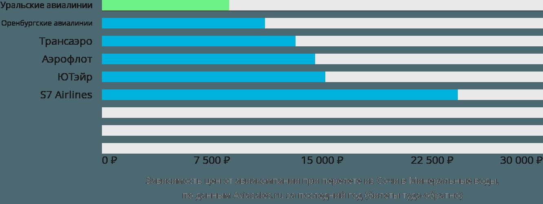Динамика цен в зависимости от авиакомпании, совершающей перелет из Сочи в Минеральные воды