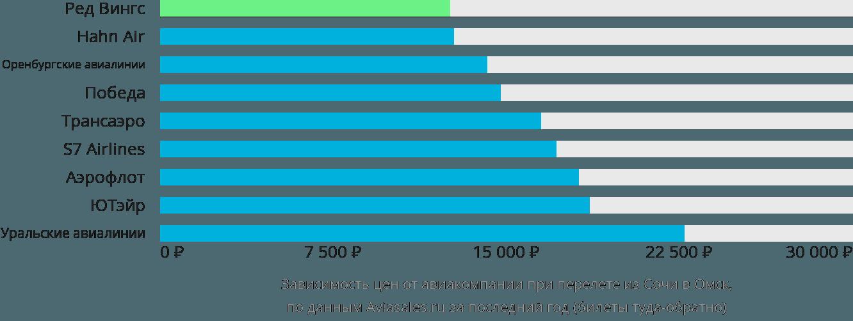 Динамика цен в зависимости от авиакомпании, совершающей перелет из Сочи в Омск
