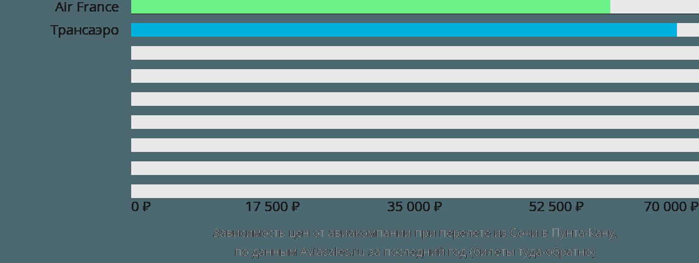 Динамика цен в зависимости от авиакомпании, совершающей перелет из Сочи в Пунта-Кану