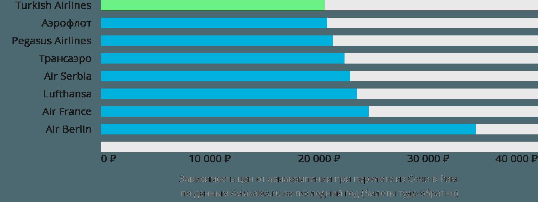 Динамика цен в зависимости от авиакомпании, совершающей перелет из Сочи в Рим