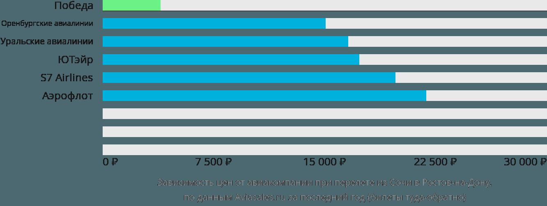 Динамика цен в зависимости от авиакомпании, совершающей перелет из Сочи в Ростов-на-Дону