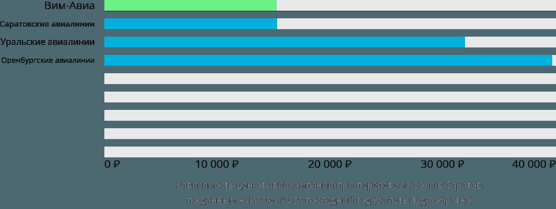 Динамика цен в зависимости от авиакомпании, совершающей перелет из Сочи в Саратов