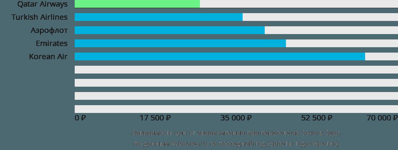 Динамика цен в зависимости от авиакомпании, совершающей перелет из Сочи в Сеул